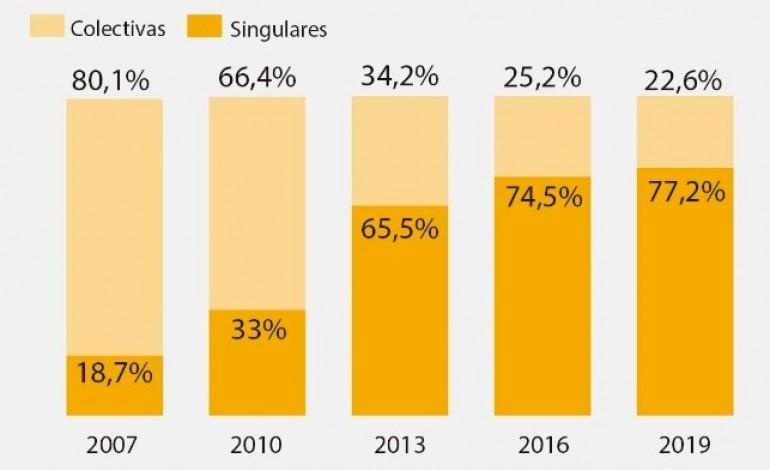 processos-de-insolvencia-de-particulares-pesam-actualmente-quase-80percent-do-total